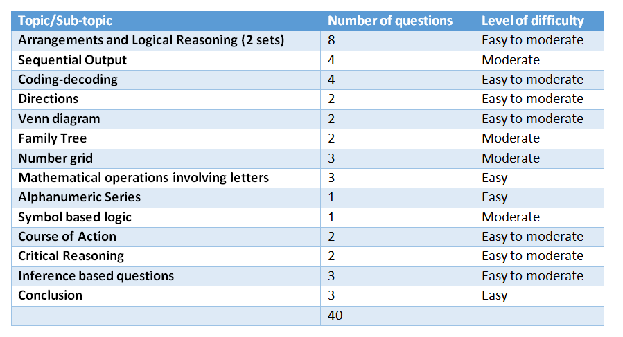NMAT Logical Reasoning