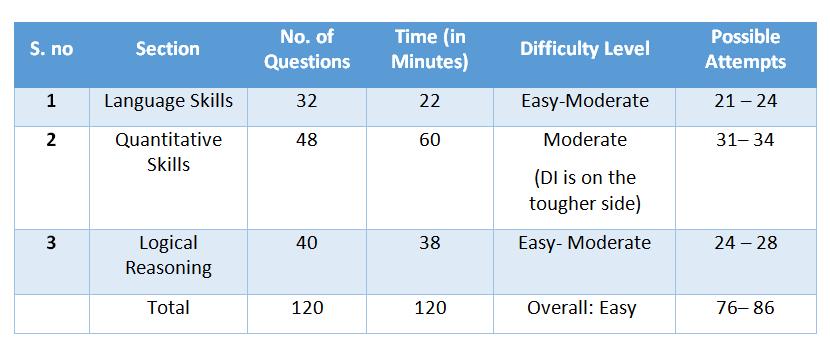Nmat exam slots