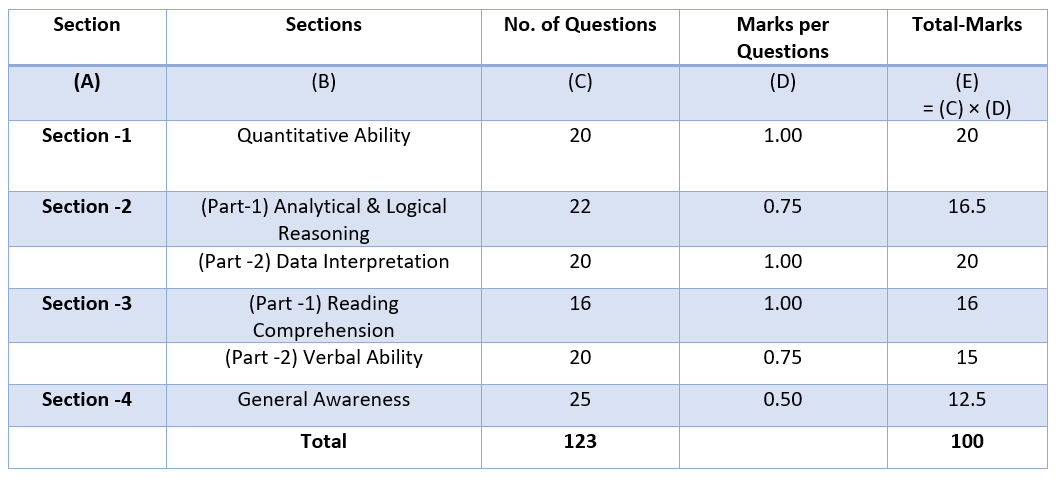 iift 2016 exam pattern
