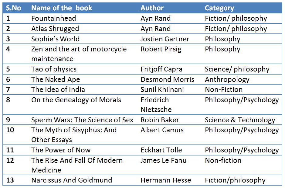 Books for CAT (level-4)