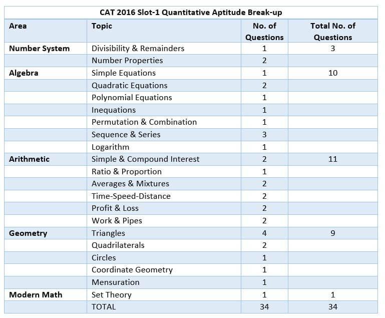 CAT 2016 Slot-1 Quantitative Aptitude Break-up