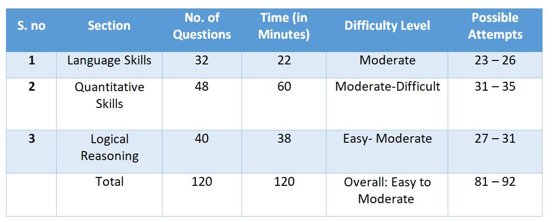 NMAT 2017 Analysis - CAT @ Wordpandit