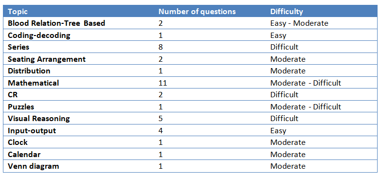 In-depth strategy and tips for SNAP Reasoning section